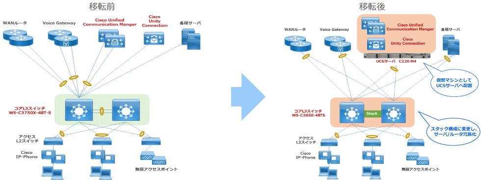 ネットワークの構成イメージ