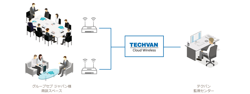 Techvan Cloud Wirelessイメージ