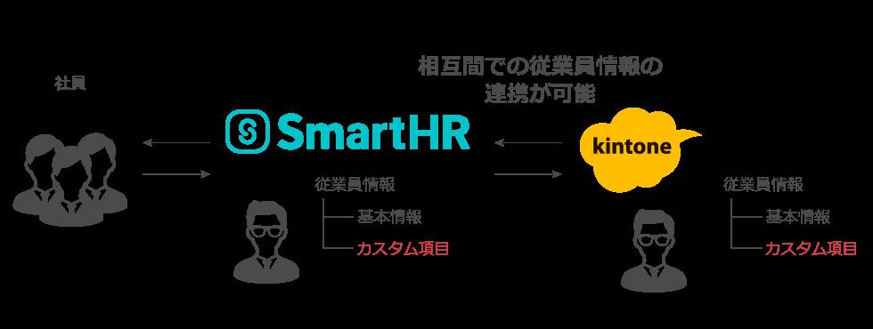 SmartHRtokintone_3.png