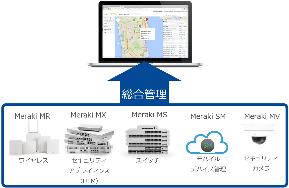 Cisco Merakiによる統合管理