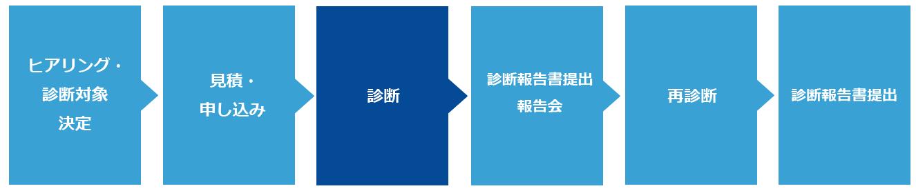 脆弱性診断(手動)