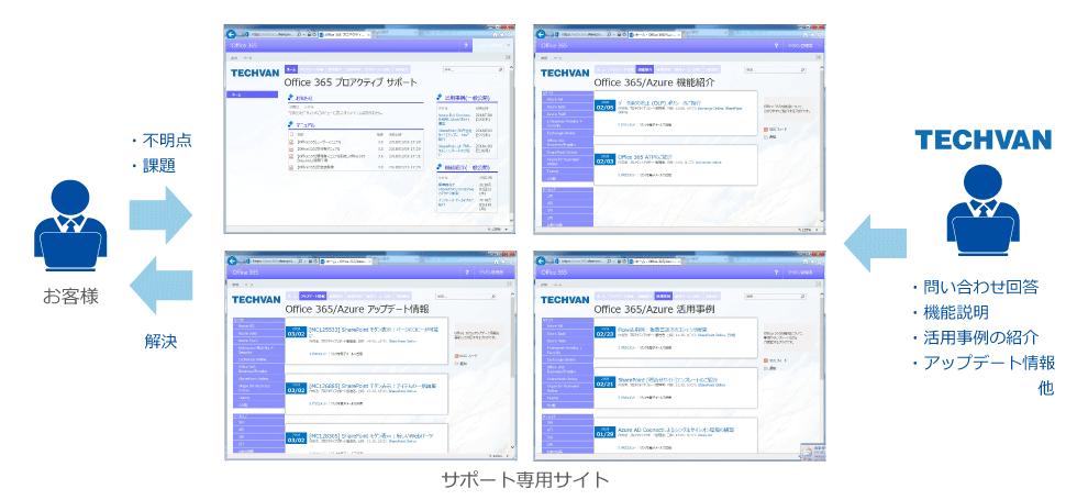 サポート専用サイト