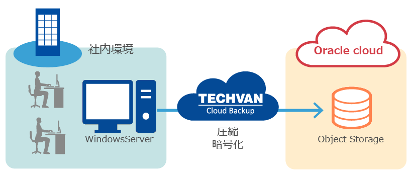 Techvan Cloud Backupとは