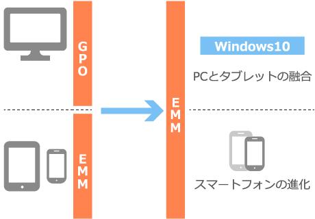 Windows10にも有効活用