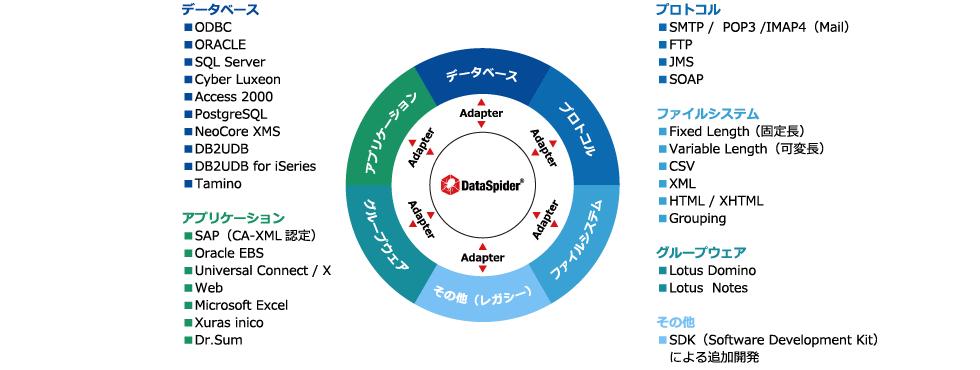 DataSpider連携