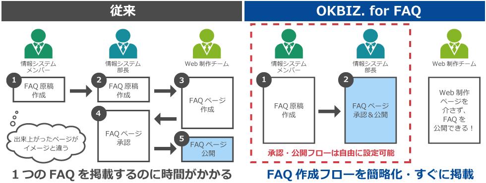 Web制作チームを介さず、現場でFAQ作成・管理が可能