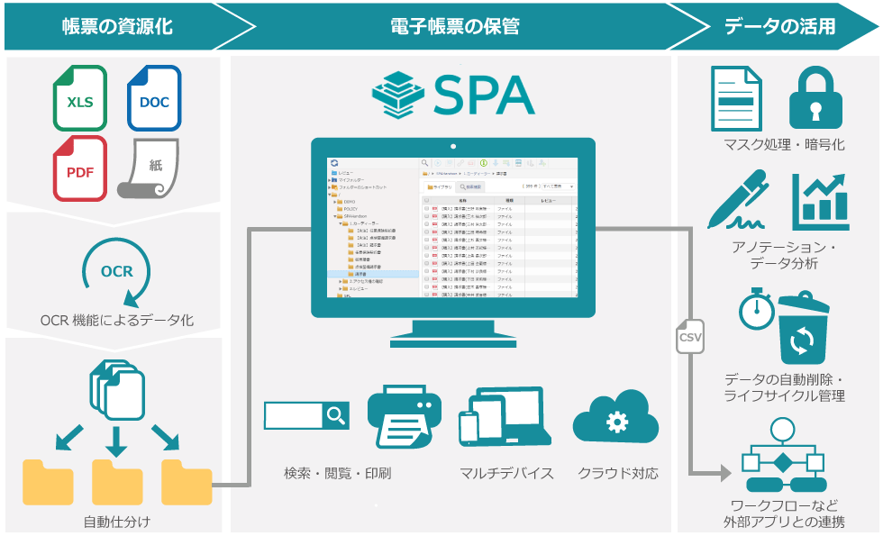 ビジネス文書管理ソリューション SPA