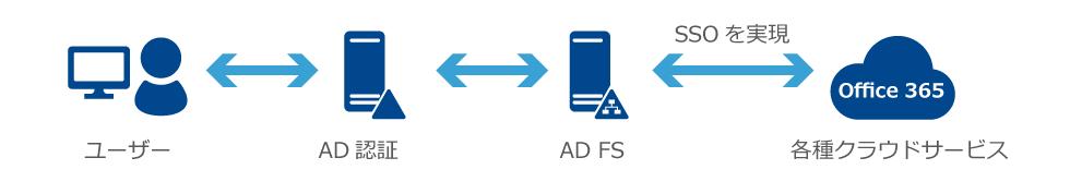 AD FSでクラウドを便利に活用