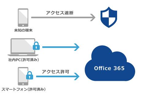 Office 365 ディレクトリ同期