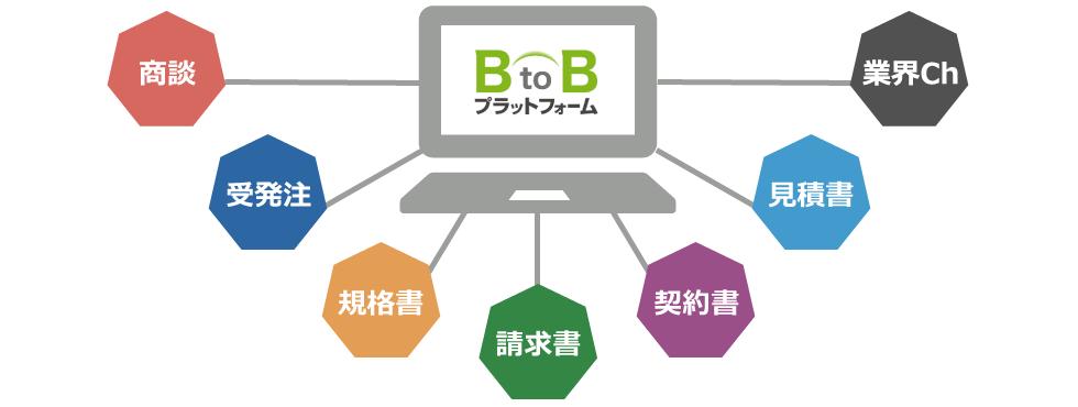 BtoBプラットフォームとは