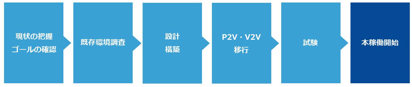 vSphere導入の流れ