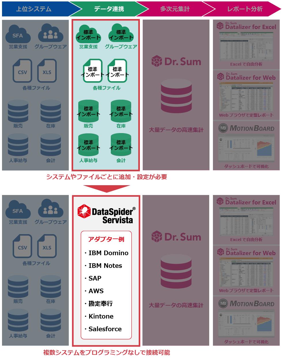データ連携ならDataSpider