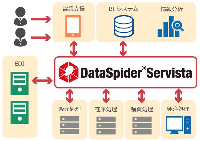 DataSpider概要