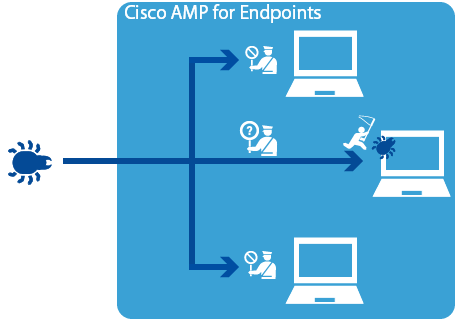Cisco Advanced Malware Protection(AMP)
