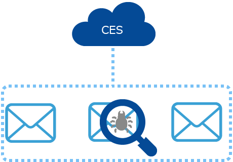 Cisco Cloud Email Security(CES)
