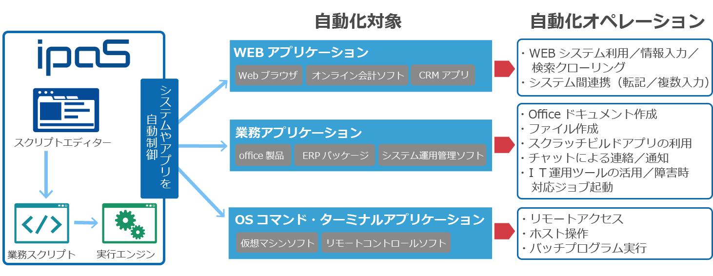 ipaS自動化イメージ