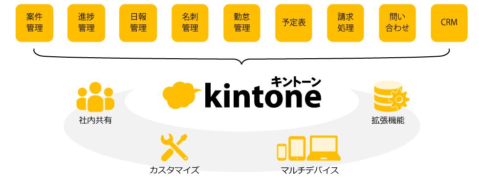kintoneとは