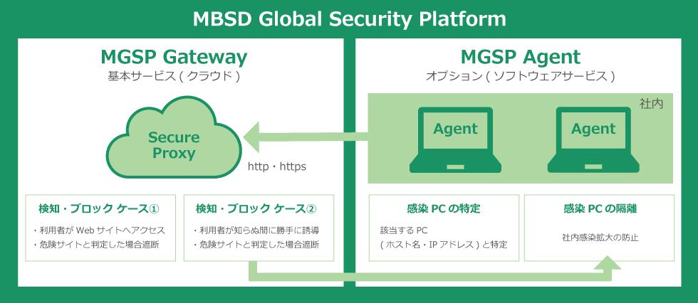 MBSD Secure Web Gateway 専用ポータルサイトイメージ