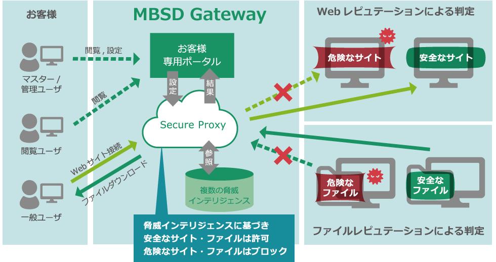 MBSD Secure Web Gatewayの主な機能
