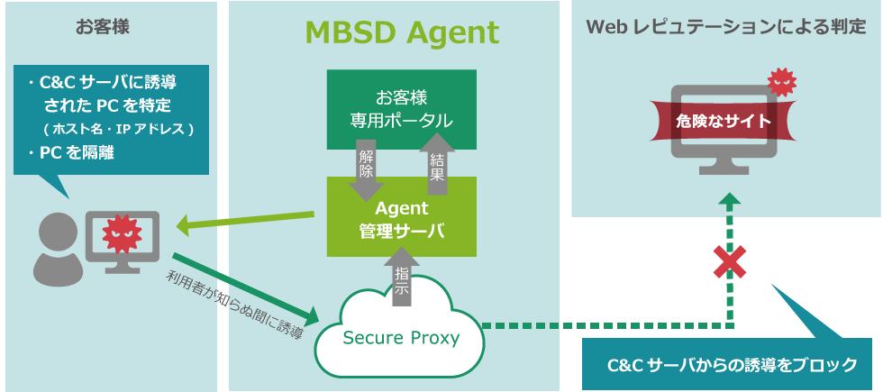 MGSP Agentの構成概要
