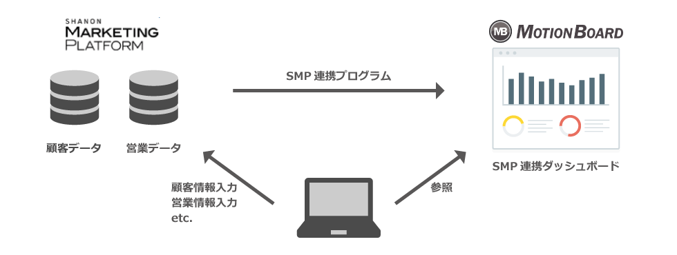 SMP連携ダッシュボードでマーケティング活動を可視化