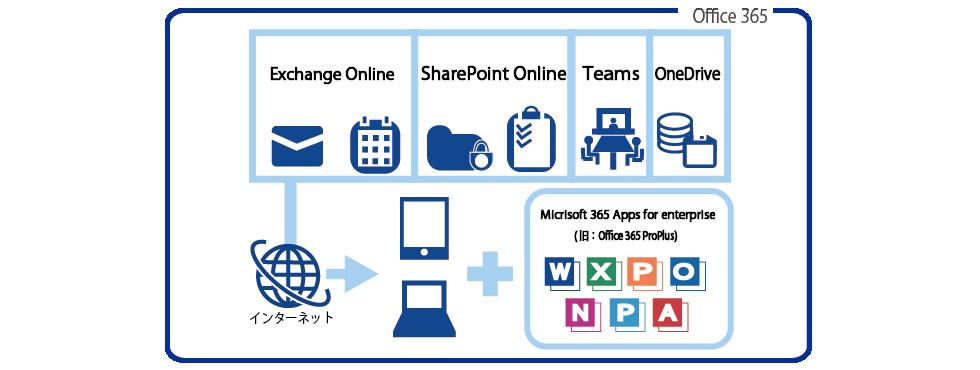 Office 365ができること