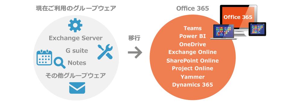 Office 365 導入はテクバンにお任せください