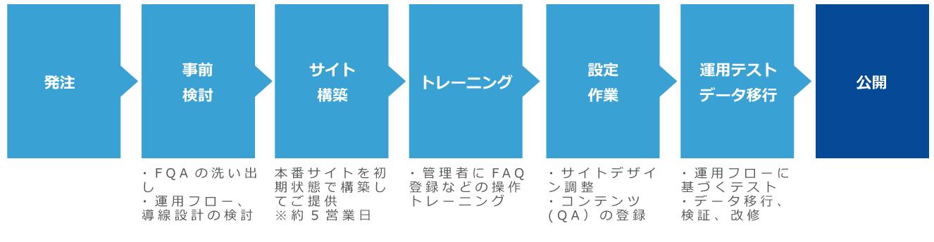 OKBIZ. for FAQ導入までの流れ