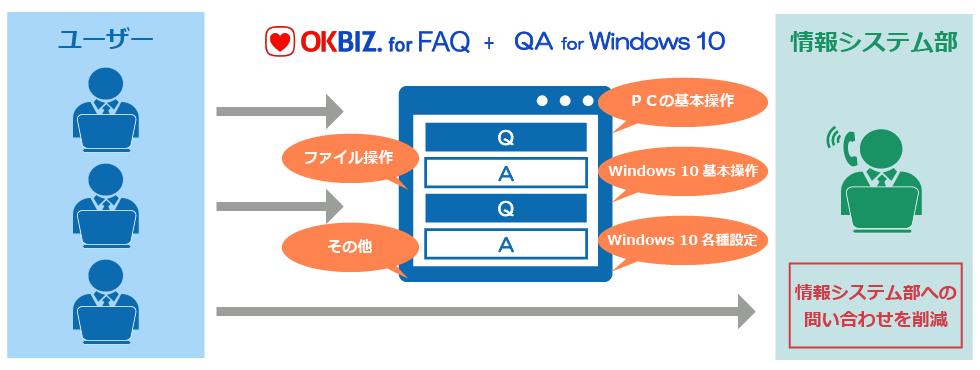 OKBIZ. for FAQ Windows 10運用支援パックとは