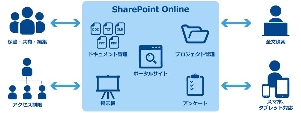 SharePoint Onlineで出来ること