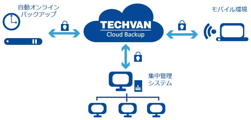 TechvanCloudBackup