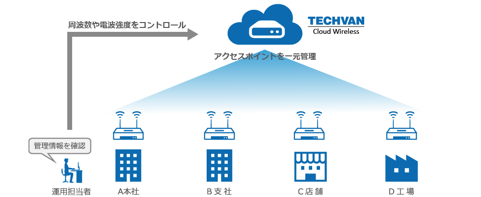 Techvan Cloud Wirelessとは