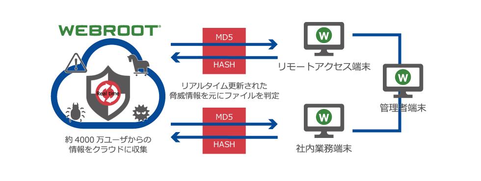 WSABEPの主な機能