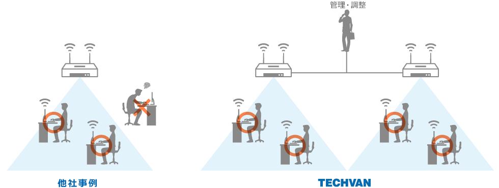 無線LAN環境構築ならテクバンにお任せください