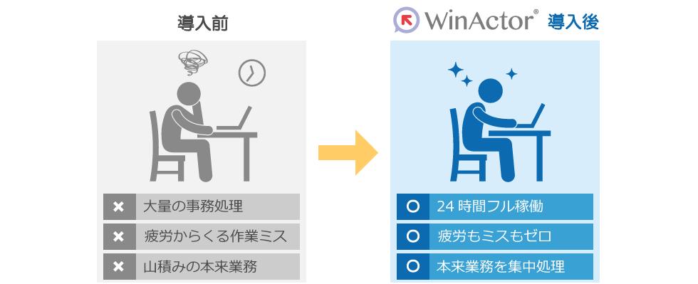 WinActorとは