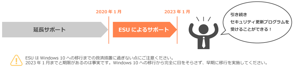 Windows 7 Extended Security Update(ESU)とは