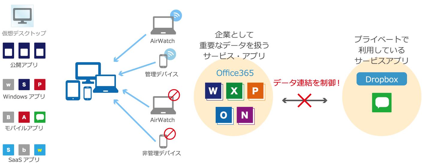 Workspace ONEデバイス管理・アクセス制御