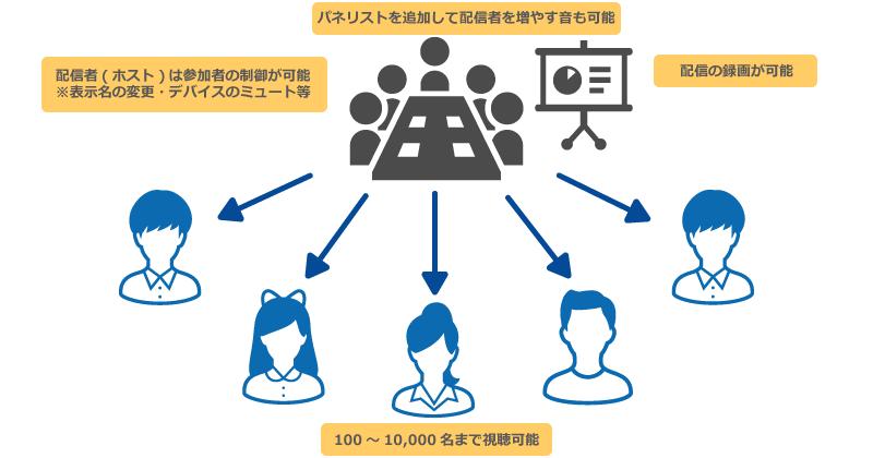ビデオウェビナー図